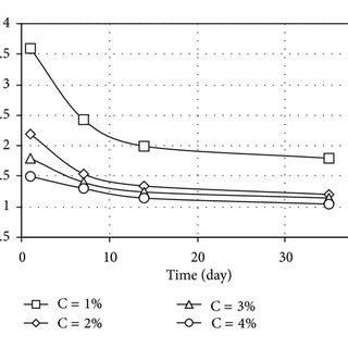 The effect of adding sodium hexametaphosphate on