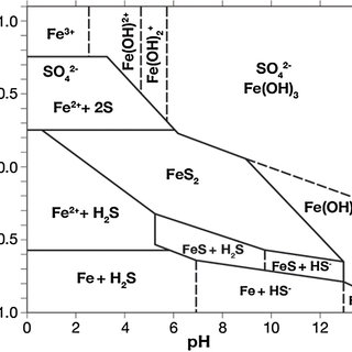 (PDF) A review on electrochemical behavior of pyrite in