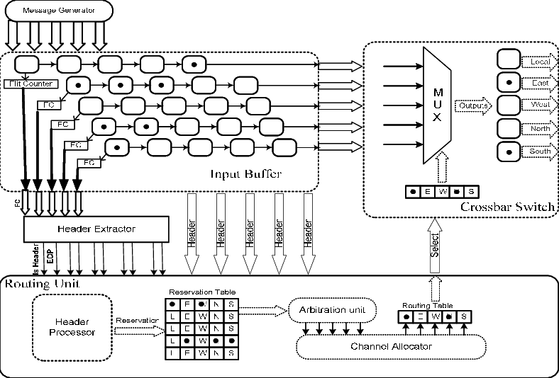 An Asynchronous NoC router architecture zero. In other