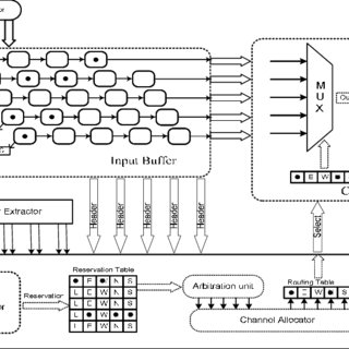 (PDF) Power comparison of an asynchronous and synchronous
