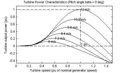 Wind turbine output power for different speeds III