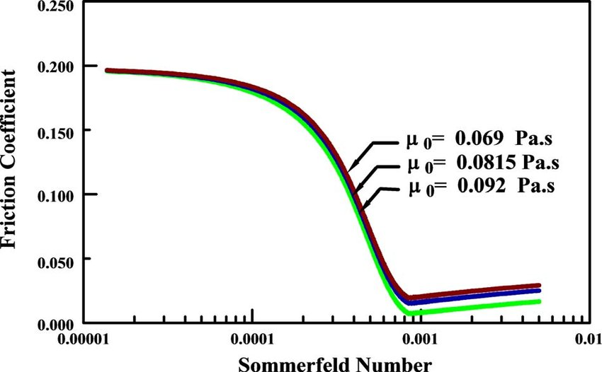 Friction coefficient as a function of the Sommerfeld