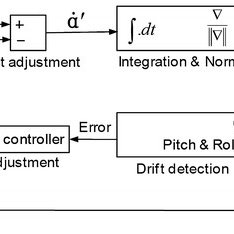 Flowchart of the peak-detection algorithm. The algorithm