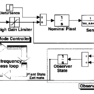 (PDF) Sliding Mode Control of Nonlinear System