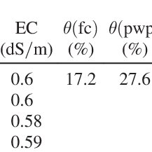 (PDF) Lysimetric Determination of (Coriandrum sativum L