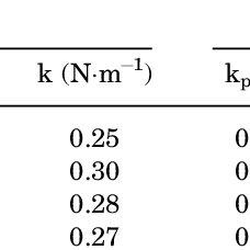 (PDF) Force Curve Measurements with the AFM: Application