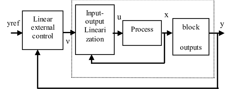 Block diagram of feedback input-output linearization