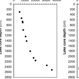 (PDF) A ~30,000-year record of environmental changes