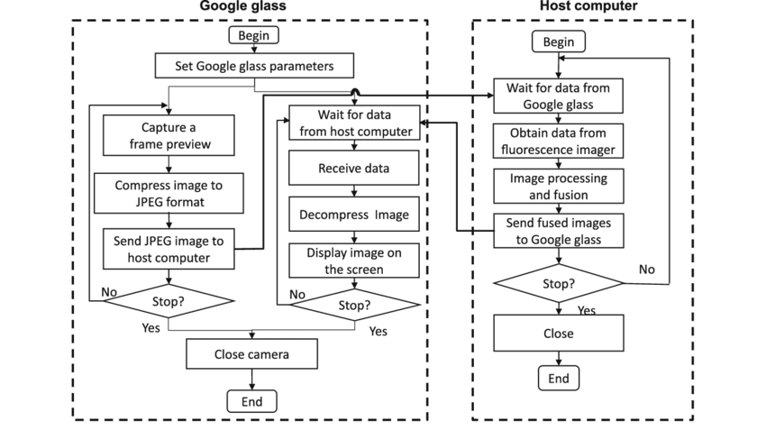 Program flow chart for image acquisition, processing