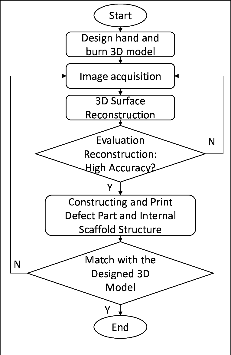 hight resolution of the process flow chart for the digital image based methodology