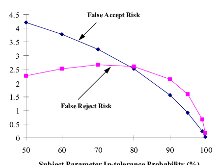 Risk vs. Parameter In-Tolerance Probability. Measurement