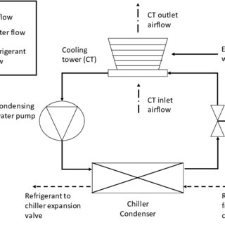 Schematic of the condensing water loop of a water-cooled
