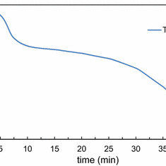 PNA probe-based FMCA for mutation detection. Schematic