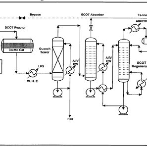 The KBR Study--Process Flow Diagram for the UCSRP Sulfur