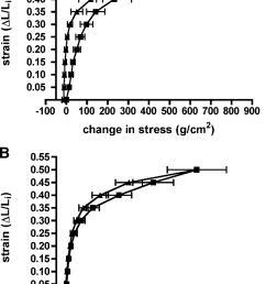 strain stress relations in mucosal strips from bronchus a and trachea b [ 850 x 1220 Pixel ]