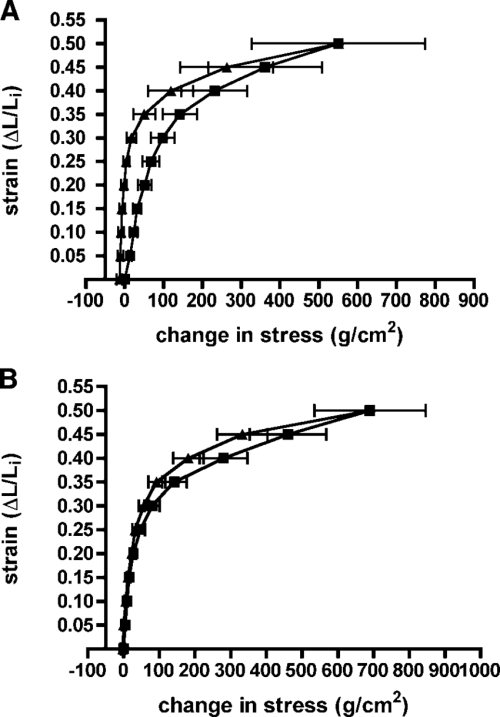 small resolution of strain stress relations in mucosal strips from bronchus a and trachea b