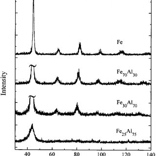 XRD patterns showing the formation of Fe-Al supersaturated