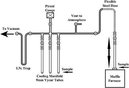 Schematic of customized off-line vacuum line used for