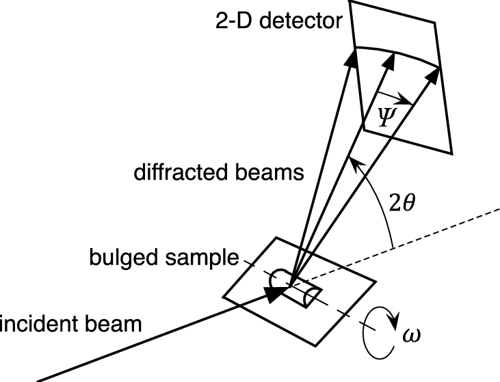 Schematic of the x-ray experiment. A 2-D detector was used
