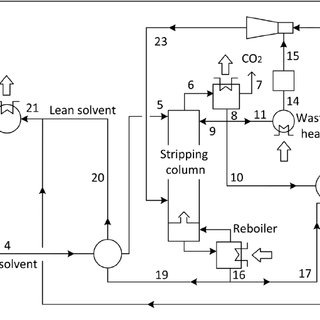 Typical cement manufacturing process flow diagram [4
