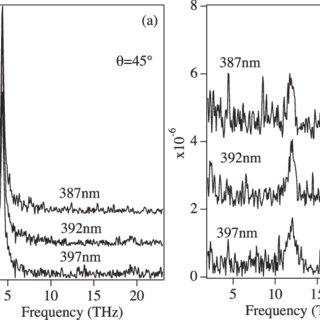 (PDF) Raman generation of coherent phonons of anatase and