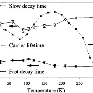 Time evolution of differential transmission at various