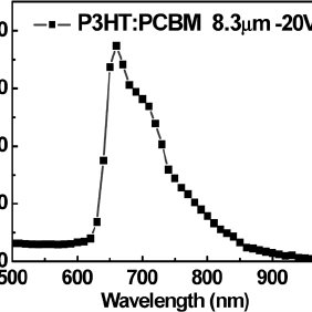 Characteristics of the single proximity sensor in two