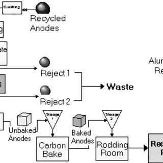Simulation model of carbon plant's manufacturing process