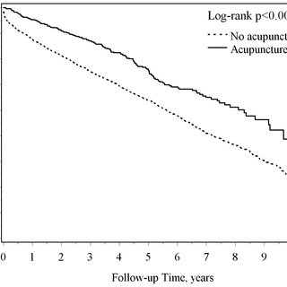 (PDF) Decreased Risk of Stroke in Patients with Traumatic