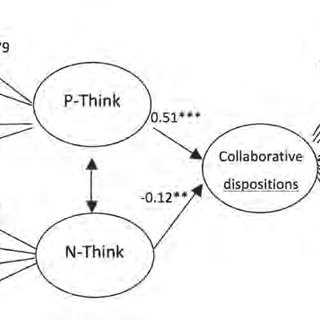 (PDF) How do Thinking Styles Influence Collaborative