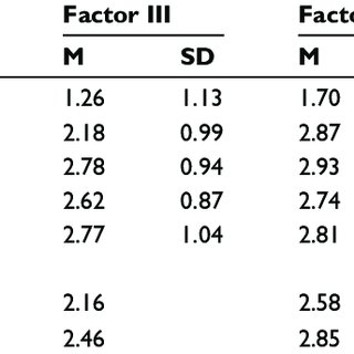 (PDF) Effect of year of study on stress levels in male