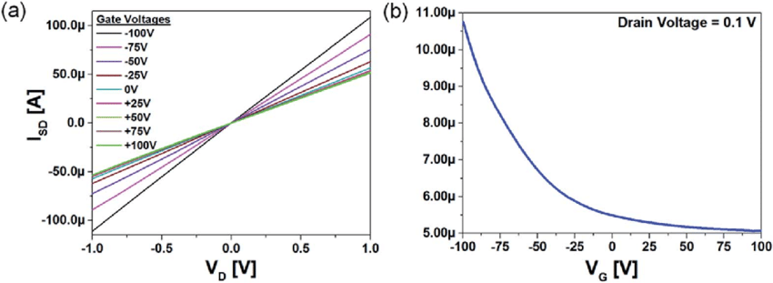 The back-gated ECVDGO FET (a) output characteristic drain