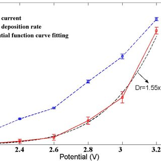 (PDF) Effects of applied potential and the initial gap