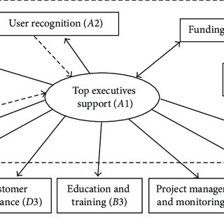 1: Success criteria at level of project management