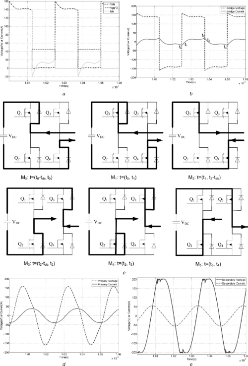 small resolution of gate signal drain source voltage and h bridge output voltage and current a