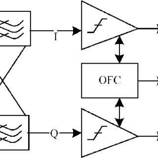 (PDF) A CMOS high resolution, process/temperature