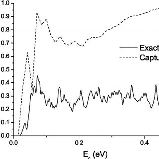 Comparison of the exact reaction probability and capture