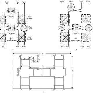 D beam scanning antenna array a Block diagram of 2D beam