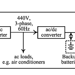 Typical block diagram of the electrical network on trains