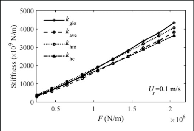 Comparison of the oil film stiffness with four methods