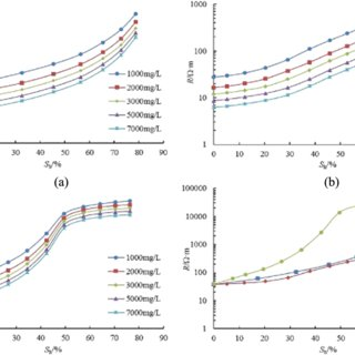Marine mud data compiled for (a) bulk density and (b