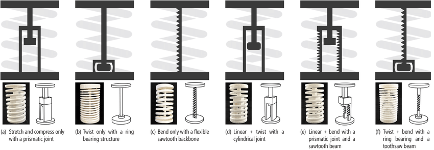 Proposed design space for making deformable spring-based