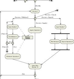 an atm activity diagram [ 832 x 1185 Pixel ]