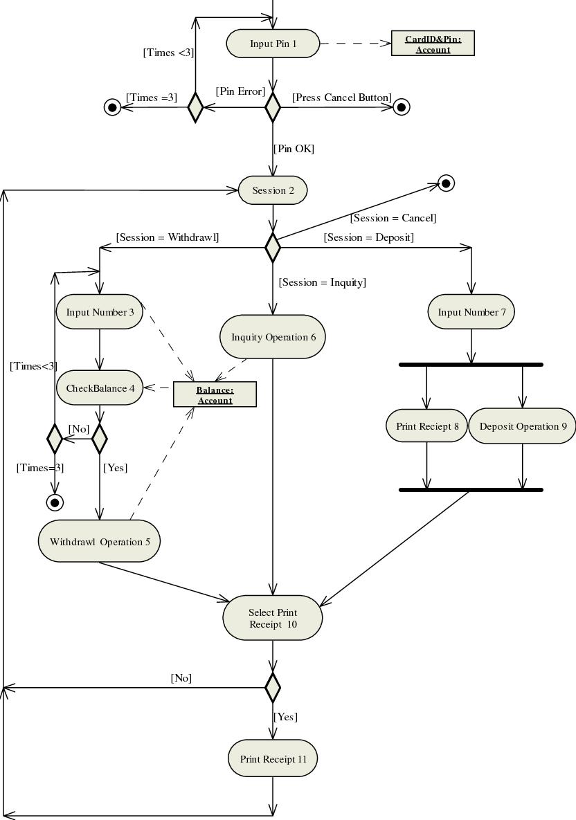 medium resolution of an atm activity diagram