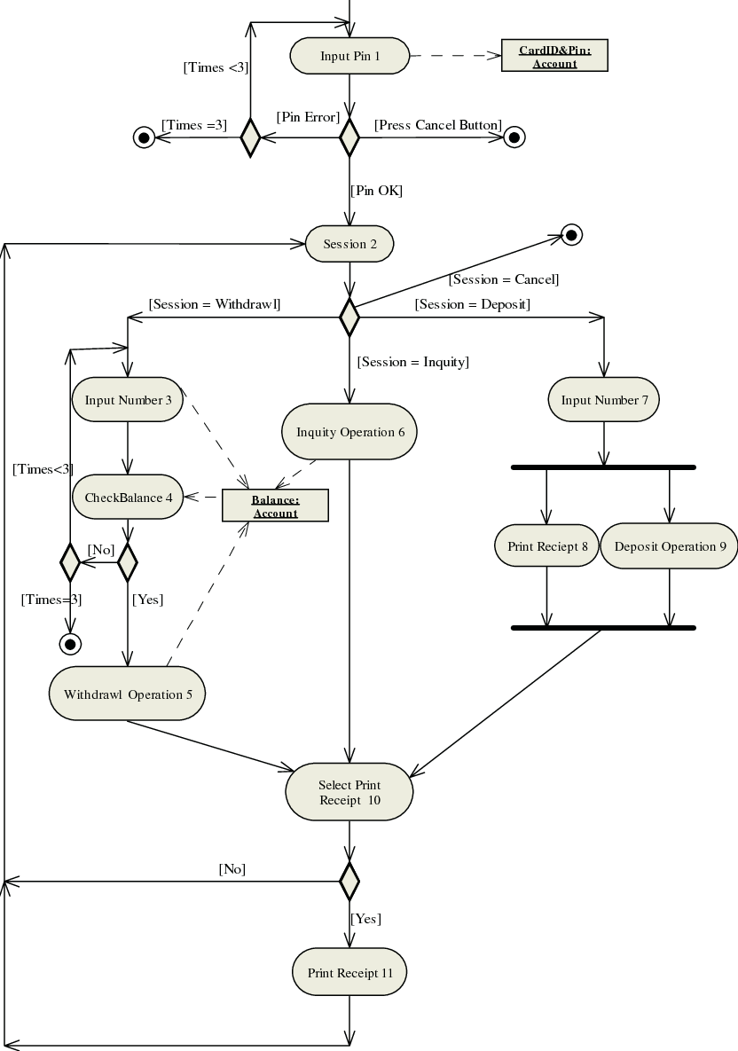 hight resolution of an atm activity diagram