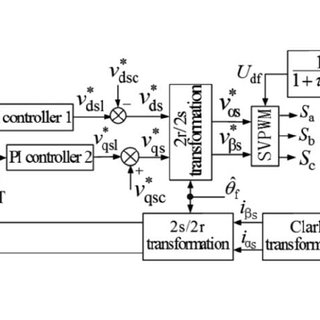 (PDF) A comprehensive dynamic model of electric overhead