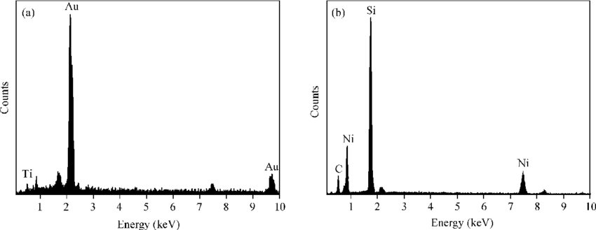 EDS spectra for Au/Ti/Ni/SiC (a) before the wire-bonding