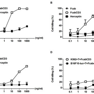 Dose-response analysis of serial dilutions of FcabCD3