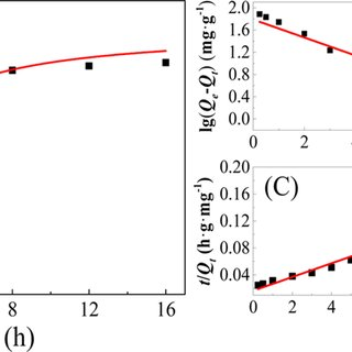 (PDF) Cr(VI) Reduction and Immobilization by Core-Double