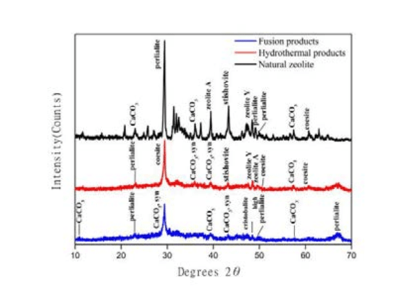 The XRD diagram of natural zeolite and synthetic products